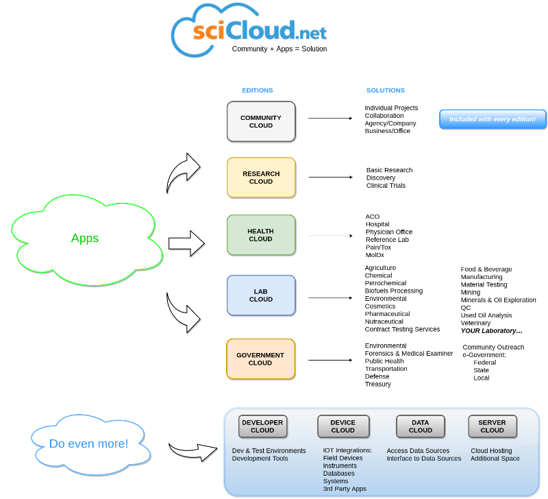 SciCloud EditionsIII.png